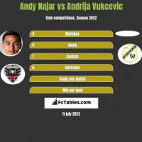 Andy Najar vs Andrija Vukcevic h2h player stats