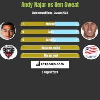 Andy Najar vs Ben Sweat h2h player stats