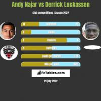 Andy Najar vs Derrick Luckassen h2h player stats