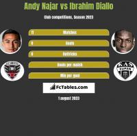 Andy Najar vs Ibrahim Diallo h2h player stats