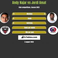 Andy Najar vs Jordi Amat h2h player stats