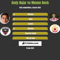 Andy Najar vs Menno Koch h2h player stats