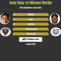 Andy Najar vs Michael Murillo h2h player stats