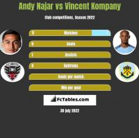 Andy Najar vs Vincent Kompany h2h player stats