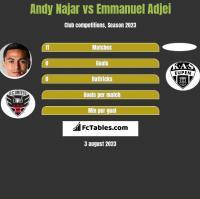 Andy Najar vs Emmanuel Adjei h2h player stats