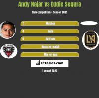 Andy Najar vs Eddie Segura h2h player stats