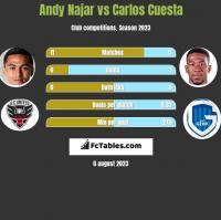 Andy Najar vs Carlos Cuesta h2h player stats