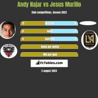 Andy Najar vs Jesus Murillo h2h player stats