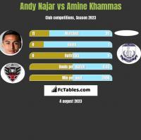 Andy Najar vs Amine Khammas h2h player stats
