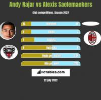 Andy Najar vs Alexis Saelemaekers h2h player stats