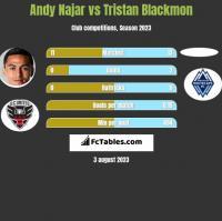Andy Najar vs Tristan Blackmon h2h player stats