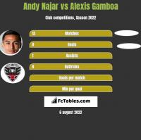 Andy Najar vs Alexis Gamboa h2h player stats