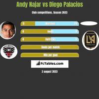Andy Najar vs Diego Palacios h2h player stats