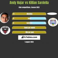 Andy Najar vs Killian Sardella h2h player stats