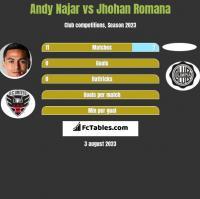 Andy Najar vs Jhohan Romana h2h player stats