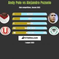 Andy Polo vs Alejandro Pozuelo h2h player stats