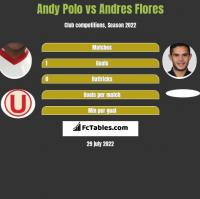 Andy Polo vs Andres Flores h2h player stats