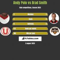 Andy Polo vs Brad Smith h2h player stats