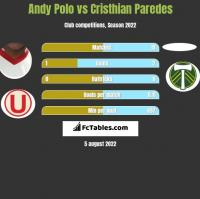 Andy Polo vs Cristhian Paredes h2h player stats