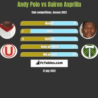 Andy Polo vs Dairon Asprilla h2h player stats