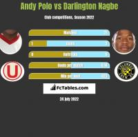 Andy Polo vs Darlington Nagbe h2h player stats