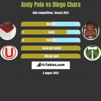 Andy Polo vs Diego Chara h2h player stats
