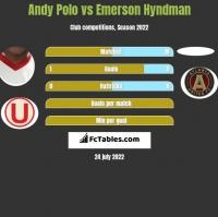 Andy Polo vs Emerson Hyndman h2h player stats