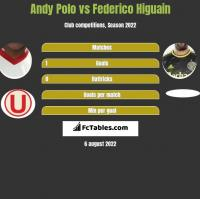 Andy Polo vs Federico Higuain h2h player stats