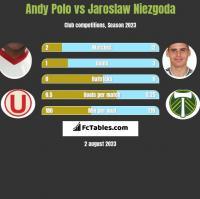 Andy Polo vs Jaroslaw Niezgoda h2h player stats