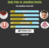 Andy Polo vs Jonathan Osorio h2h player stats