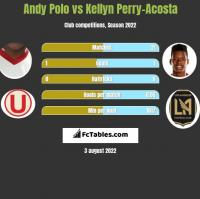Andy Polo vs Kellyn Perry-Acosta h2h player stats