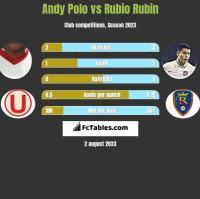 Andy Polo vs Rubio Rubin h2h player stats