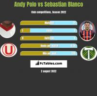 Andy Polo vs Sebastian Blanco h2h player stats