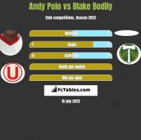 Andy Polo vs Blake Bodily h2h player stats