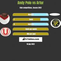Andy Polo vs Artur h2h player stats