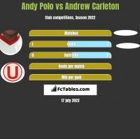 Andy Polo vs Andrew Carleton h2h player stats