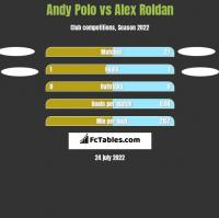Andy Polo vs Alex Roldan h2h player stats