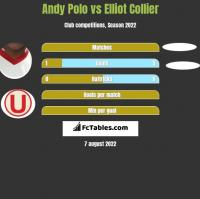 Andy Polo vs Elliot Collier h2h player stats