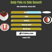 Andy Polo vs Cole Bassett h2h player stats