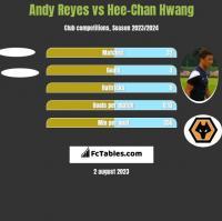 Andy Reyes vs Hee-Chan Hwang h2h player stats