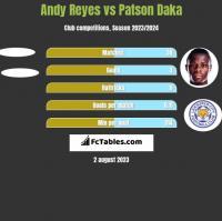Andy Reyes vs Patson Daka h2h player stats