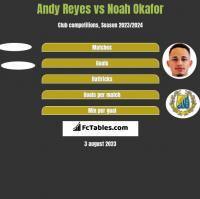 Andy Reyes vs Noah Okafor h2h player stats