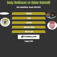 Andy Robinson vs Adam Hammill h2h player stats