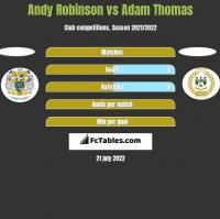 Andy Robinson vs Adam Thomas h2h player stats