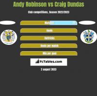 Andy Robinson vs Craig Dundas h2h player stats
