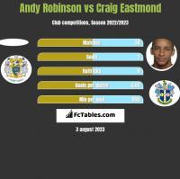 Andy Robinson vs Craig Eastmond h2h player stats