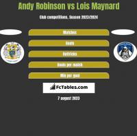 Andy Robinson vs Lois Maynard h2h player stats
