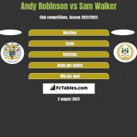 Andy Robinson vs Sam Walker h2h player stats