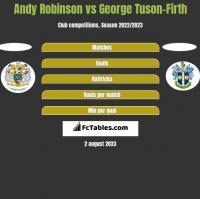 Andy Robinson vs George Tuson-Firth h2h player stats
