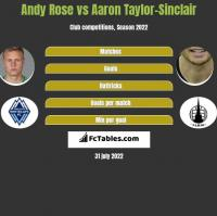 Andy Rose vs Aaron Taylor-Sinclair h2h player stats